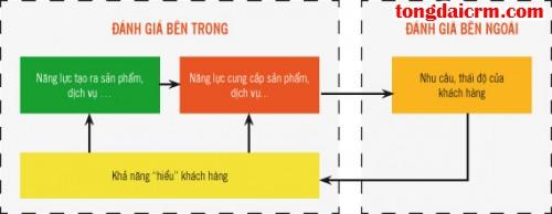 Kien-thuc-CRM